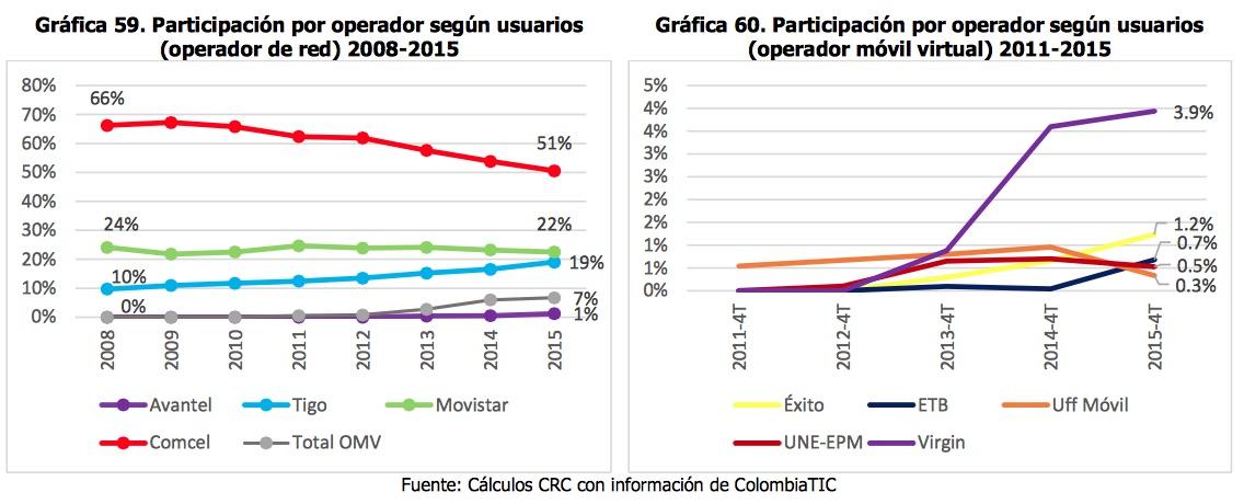 Concentración del mercado móvil por parte de Claro en Colombia continúa, revela estudio de la CRC
