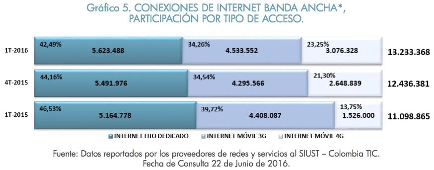 Colombia alcanzó los 13,2 millones de conexiones a Internet Banda Ancha*