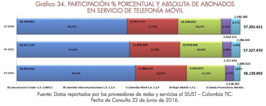 Telefonía Móvil alcanza penetración del 117.5% en Colombia. Claro y Uff! los que más pierden