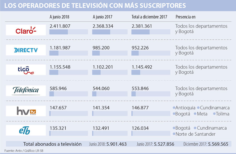 Operadores TV Colombia